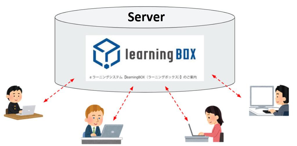 eLearning - Member Registration