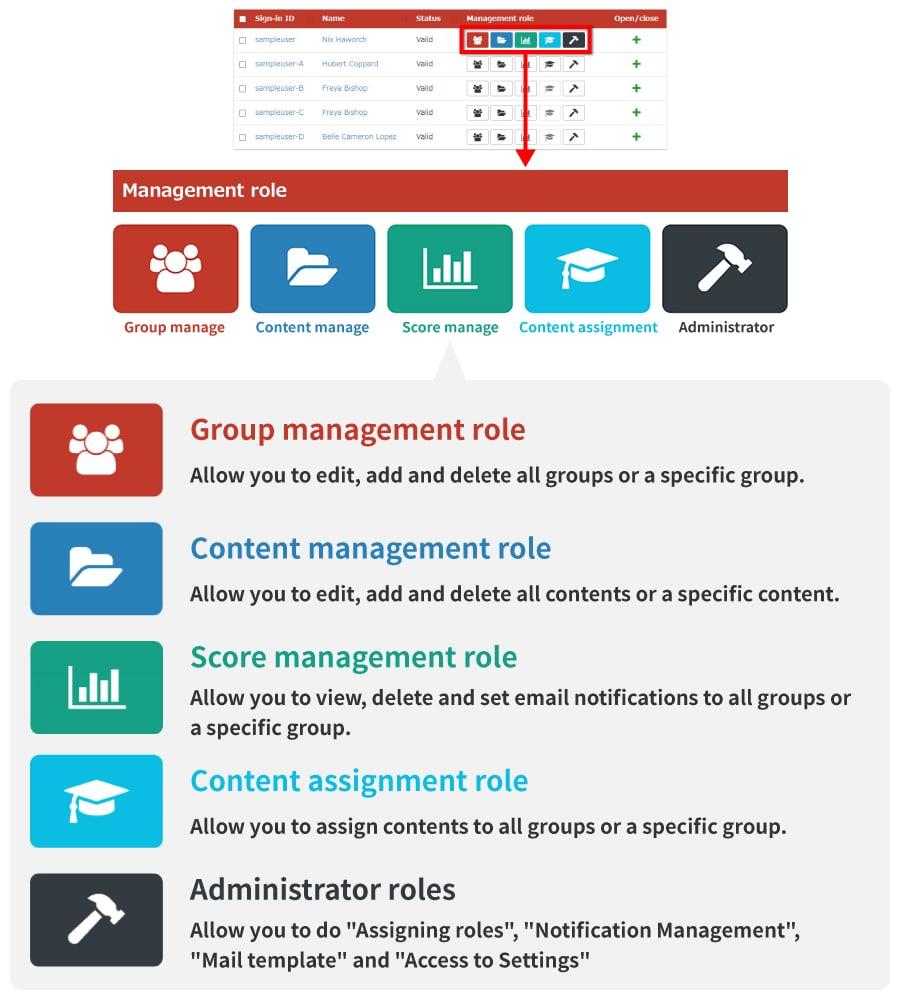 Basic Types of Authority Settings