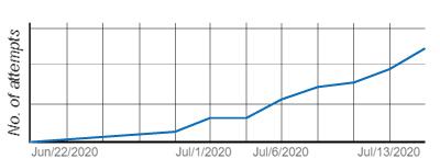 Analysis of Progress Record