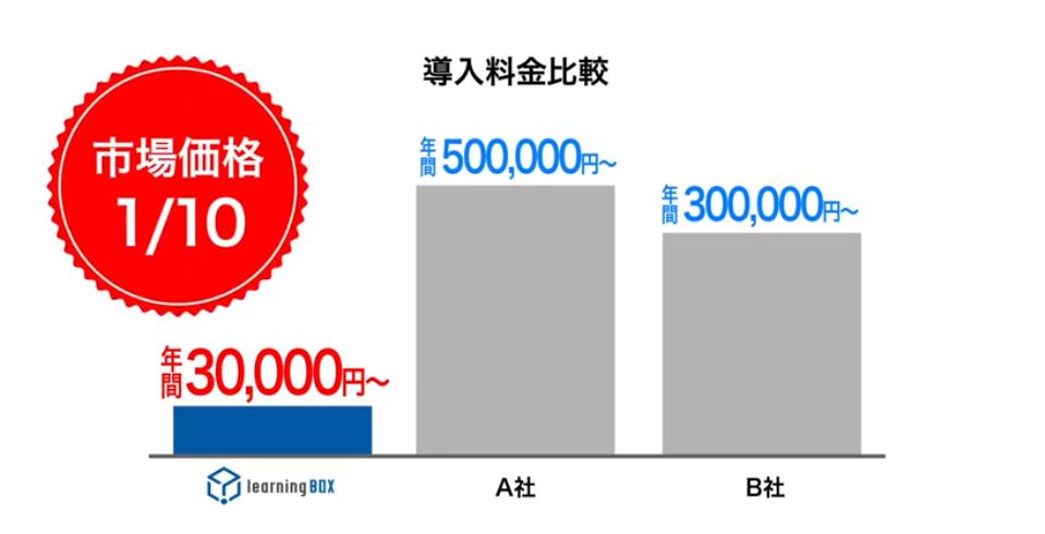 learningBOXと他社の料金比較参考図