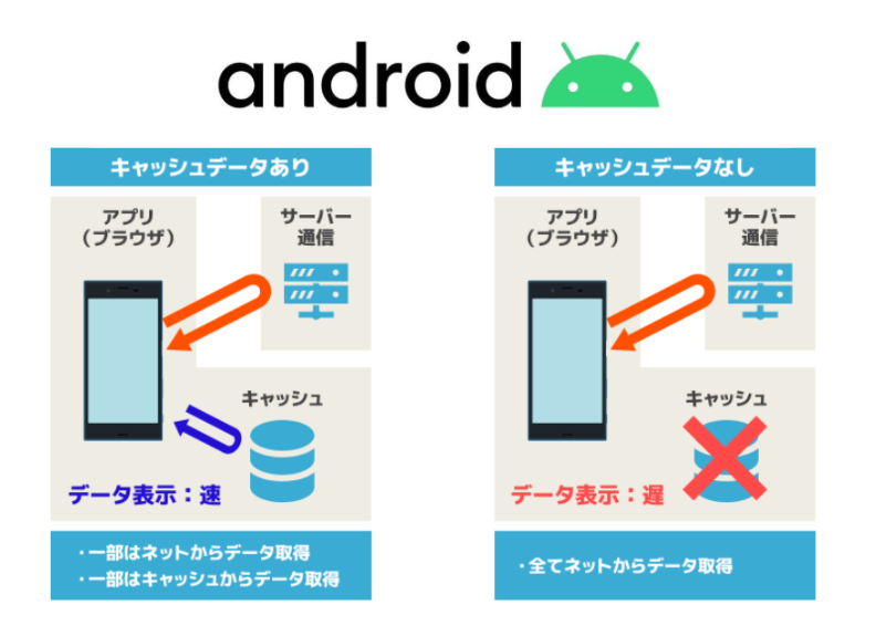 Android-キャッシュの削除