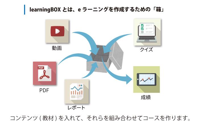 システムに詳しくなくても簡単に使えるeラーニングシステム