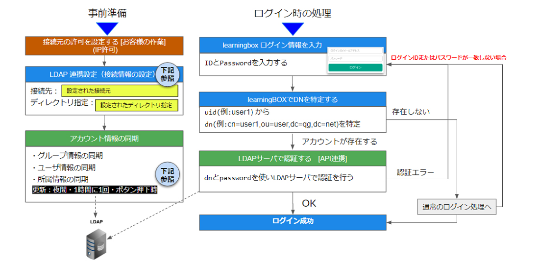 learningBOX 2.9系