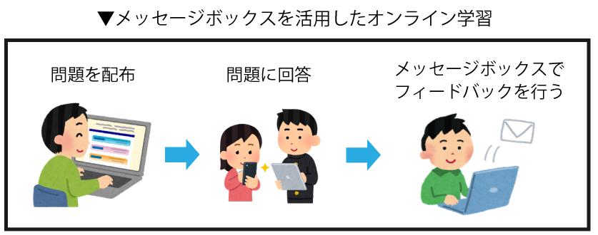 eラーニング-メッセージボックス機能