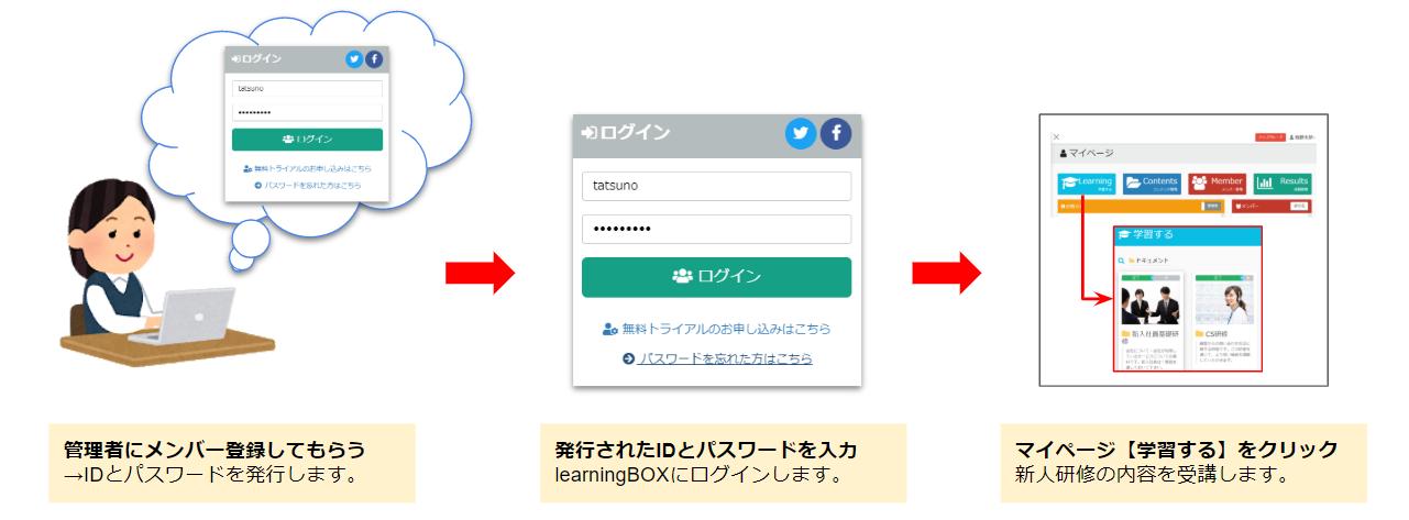 learningBOXの新人研修の概要
