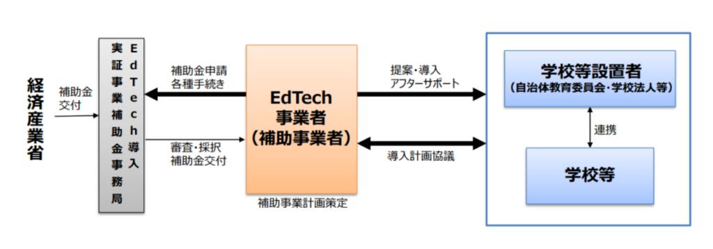 EdTech-オンライン学習について