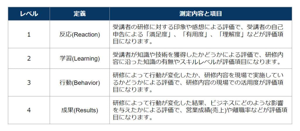 4レベル評価モデル‐eラーニング
