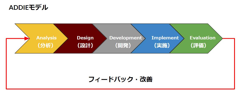 インストラクショナルデザイン