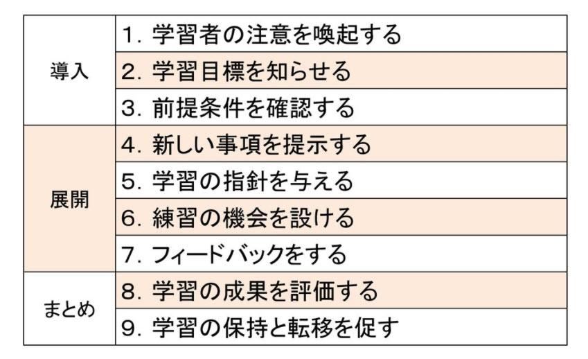 ガニェの9教授事象