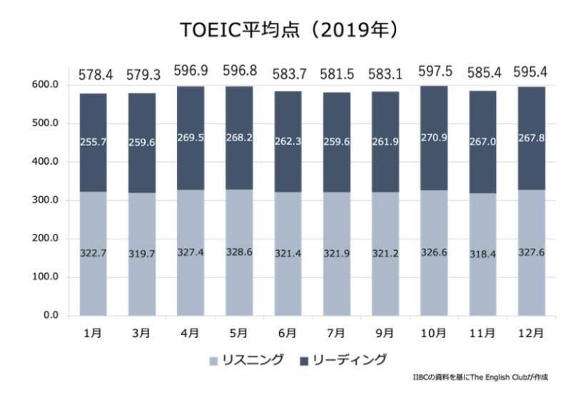 日本人の平均TOEICスコア