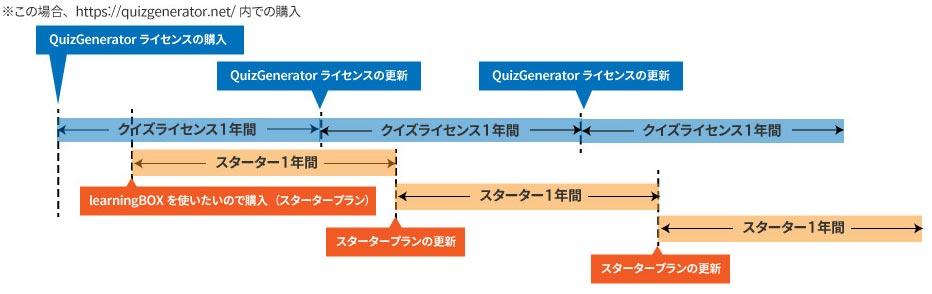 LMSにQuizGeneratorライセンス追加