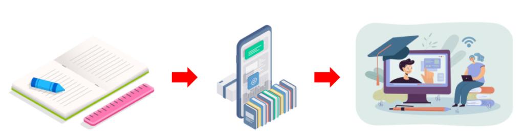 デジタル教科書-eラーニング